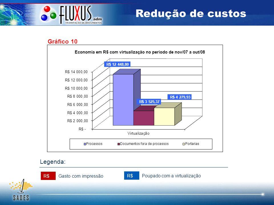 Gráfico 10 Redução de custos R$ Gasto com impressão Poupado com a virtualização Legenda: