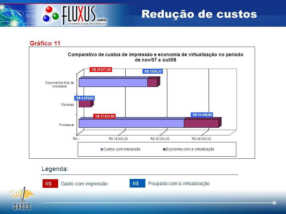 Gráfico 11 Redução de custos R$ Gasto com impressão Poupado com a virtualização Legenda: