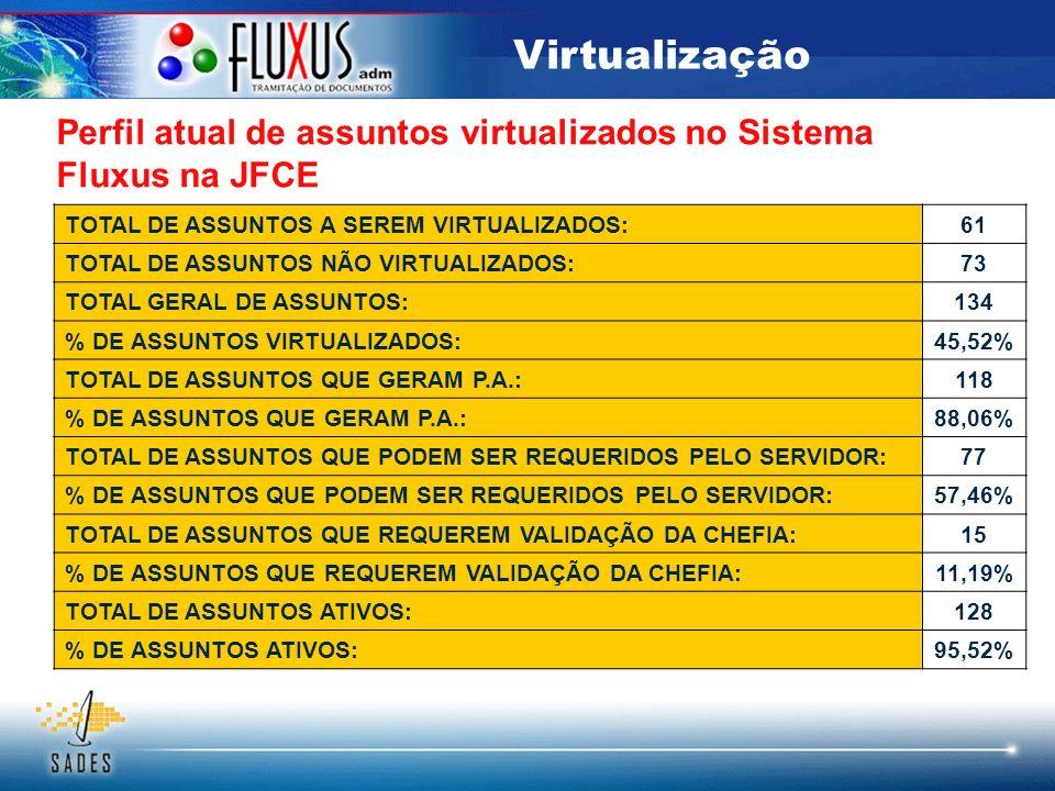 Virtualização Perfil atual de assuntos virtualizados no Sistema Fluxus na JFCE TOTAL DE ASSUNTOS A SEREM VIRTUALIZADOS:61 TOTAL DE ASSUNTOS NÃO VIRTUA