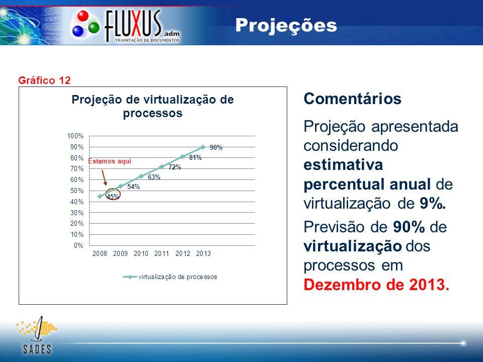 Projeções Comentários Projeção apresentada considerando estimativa percentual anual de virtualização de 9%. Previsão de 90% de virtualização dos proce