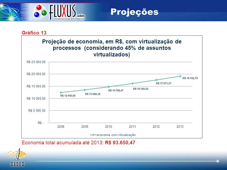 Projeções Gráfico 13 Economia total acumulada até 2013: R$ 93.650,47