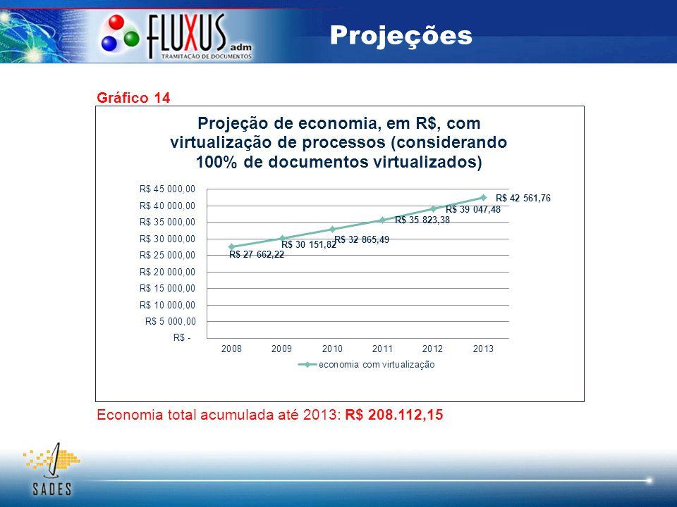 Gráfico 14 Projeções Economia total acumulada até 2013: R$ 208.112,15
