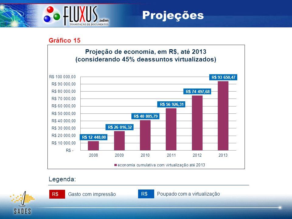 Gráfico 15 Projeções R$ Gasto com impressão Poupado com a virtualização Legenda: