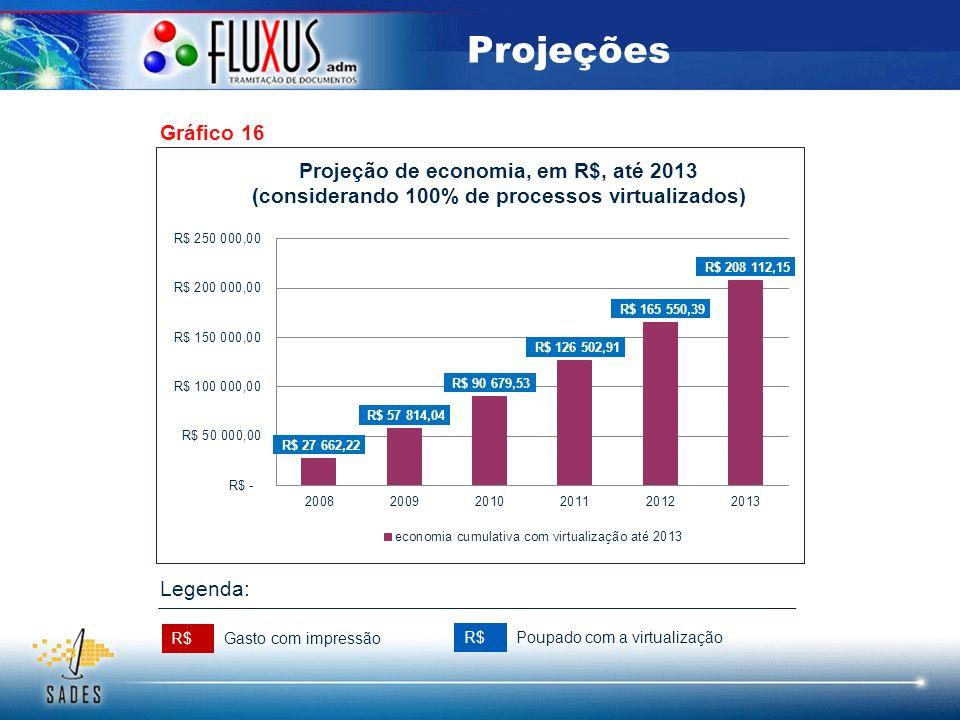 Gráfico 16 Projeções R$ Gasto com impressão Poupado com a virtualização Legenda: