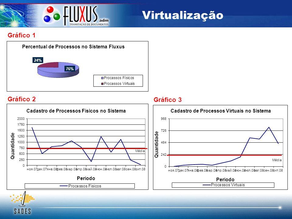 Virtualização Gráfico 1 Gráfico 2 Gráfico 3 Média