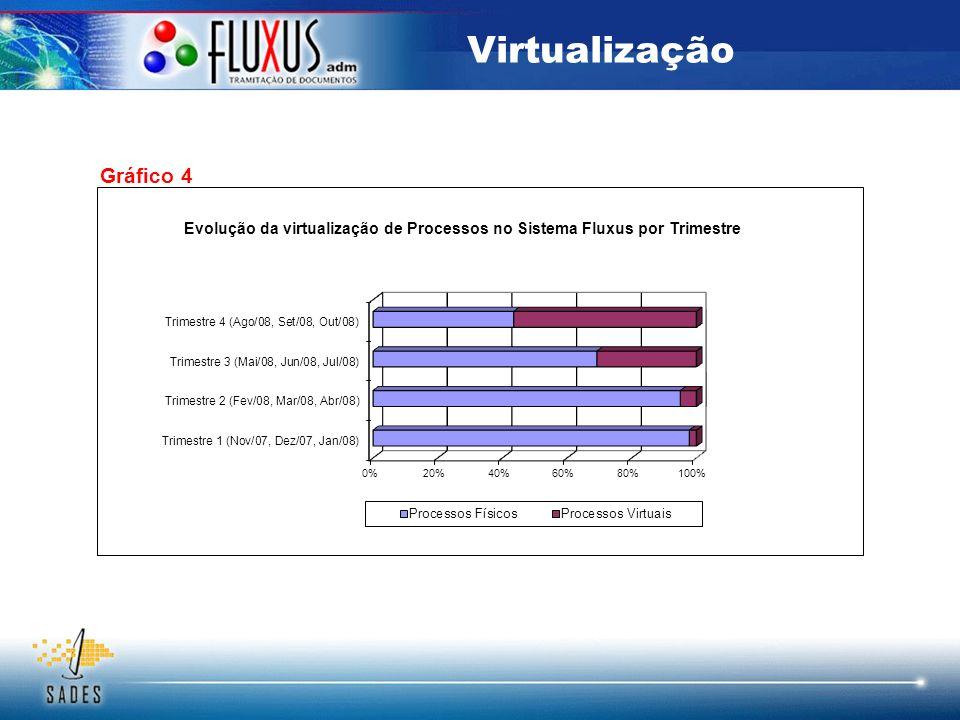 Virtualização Gráfico 4