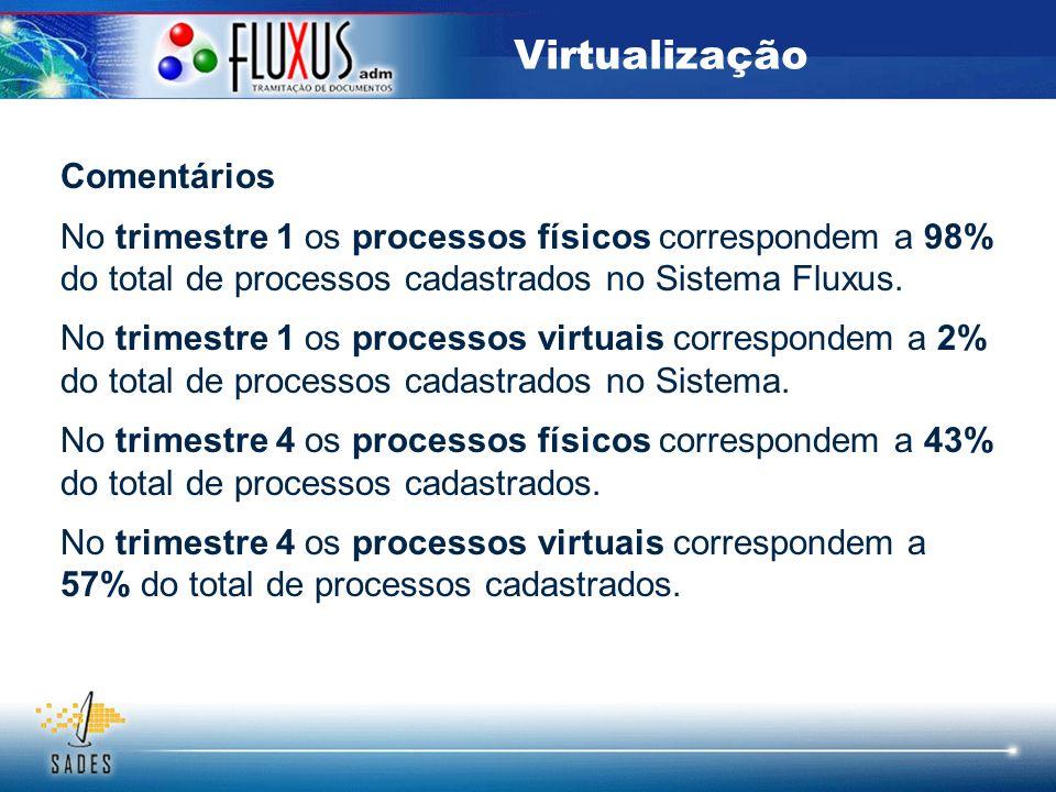 Virtualização Comentários No trimestre 1 os processos físicos correspondem a 98% do total de processos cadastrados no Sistema Fluxus. No trimestre 1 o