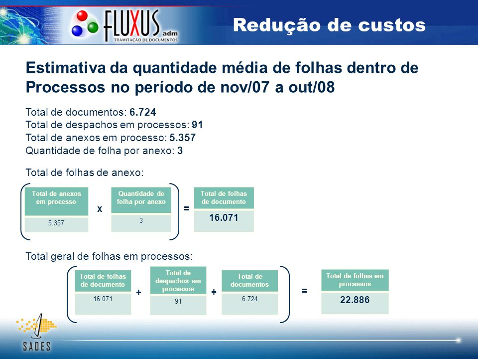 Estimativa da quantidade média de folhas dentro de Processos no período de nov/07 a out/08 Total de documentos: 6.724 Total de despachos em processos: