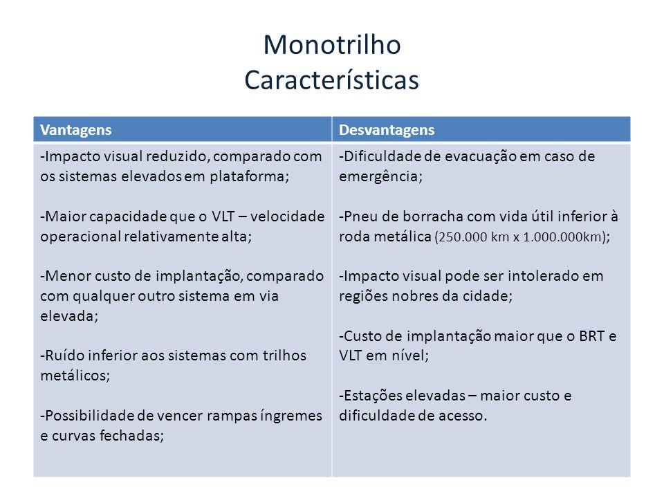 Monotrilho Características VantagensDesvantagens -Impacto visual reduzido, comparado com os sistemas elevados em plataforma; -Maior capacidade que o V