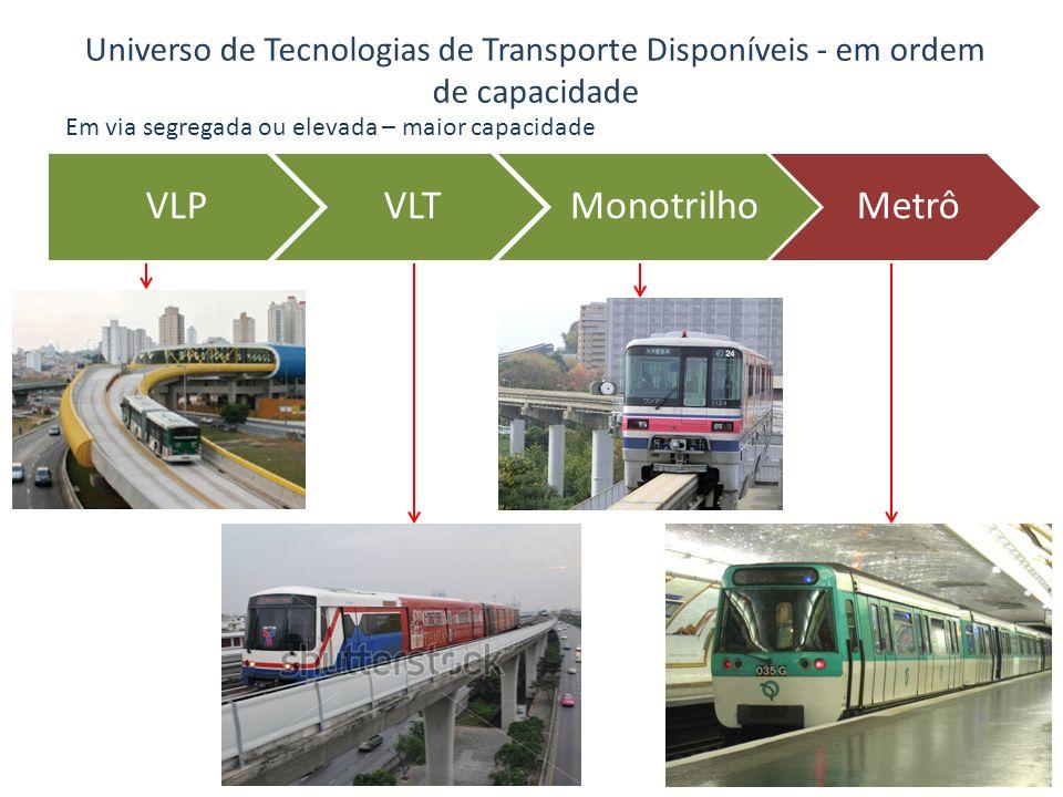 Universo de Tecnologias de Transporte Disponíveis - em ordem de capacidade VLPVLTMonotrilhoMetrô Em via segregada ou elevada – maior capacidade