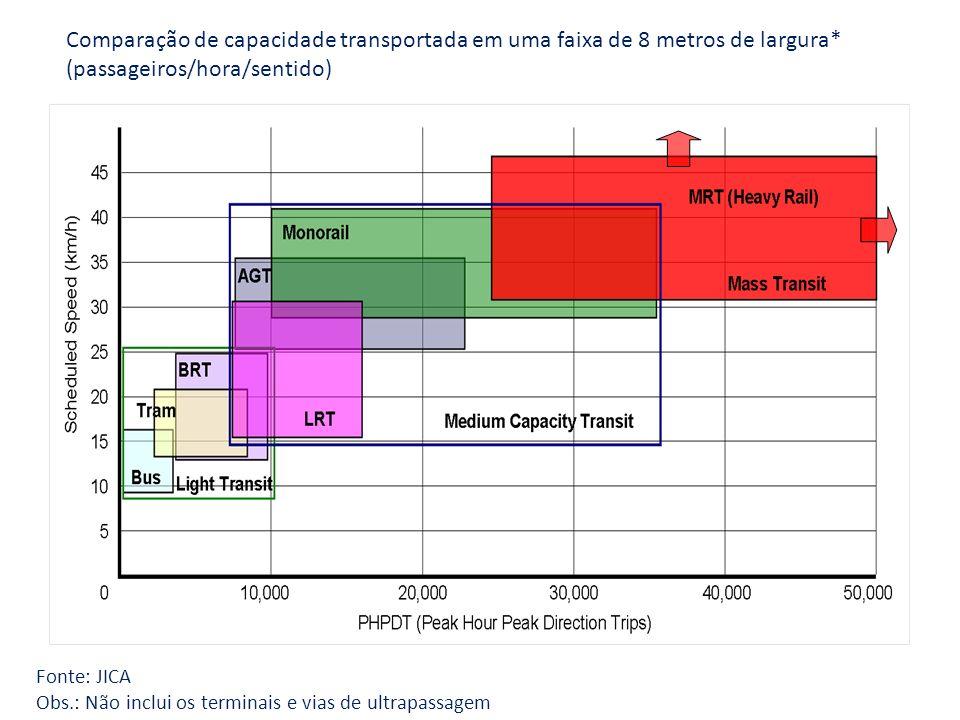 Comparação de capacidade transportada em uma faixa de 8 metros de largura* (passageiros/hora/sentido) Fonte: JICA Obs.: Não inclui os terminais e vias