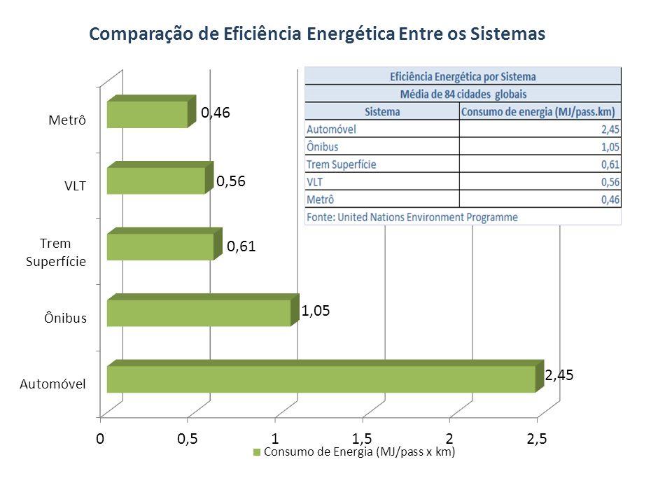 Custo estimado para implantação de uma linha de 10km de extensão – comparativo Modalidade Custo (R$ milhões) Metrô (a) 2000 Monotrilho (elevado) (b) 700 VLT (em nível) (a) 404 BRT (a) 111 Ônibus Convencional (a) 55 Rodovia urbana (c) 18 Fontes: Lerner (a), PWC (b) e DNIT (c)