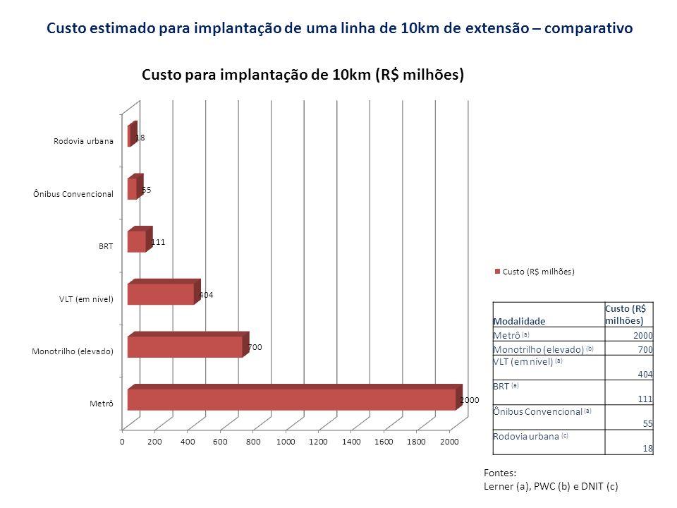 Custo estimado para implantação de uma linha de 10km de extensão – comparativo Modalidade Custo (R$ milhões) Metrô (a) 2000 Monotrilho (elevado) (b) 7