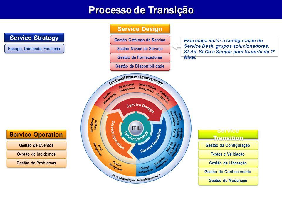 Service Strategy Escopo, Demanda, Finanças Service Operation Gestão de Incidentes Gestão de Eventos Gestão de Problemas Service Transition Gestão da Configuração Gestão da Liberação Testes e Validação Gestão do Conhecimento Gestão de Mudanças Service Design Gestão Niveis de Serviço Gestão Catálogo de Serviço Gestão de Disponibilidade Gestão de Fornecedores Esta etapa inclui a configuração do Service Desk, grupos solucionadores, SLAs, SLOs e Scripts para Suporte de 1º Nivel.