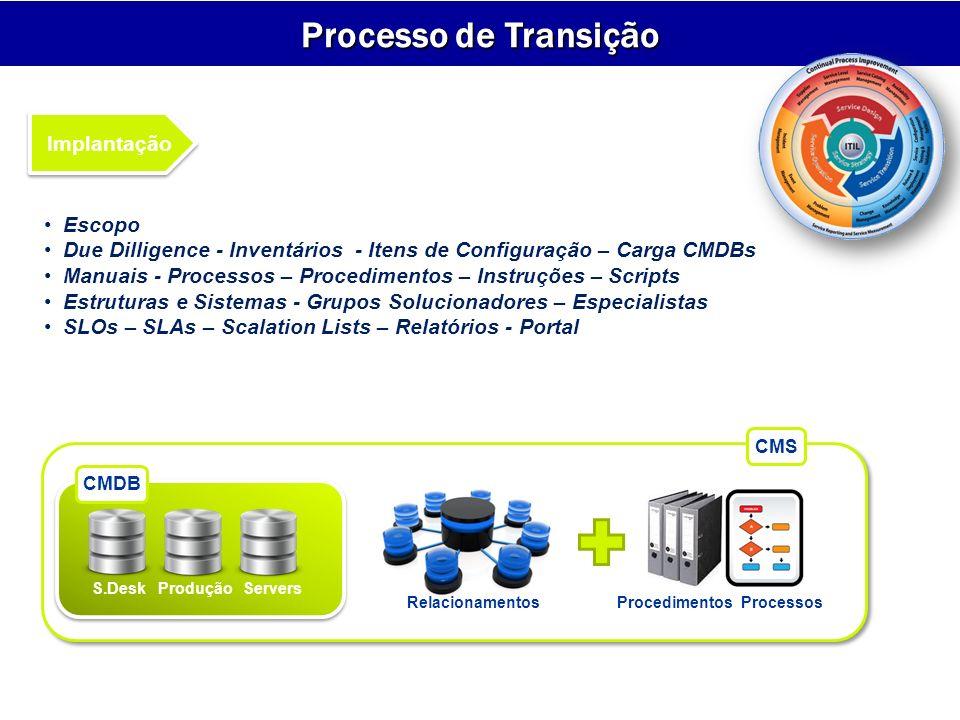 Implantação S.DeskProduçãoServers CMDB CMS RelacionamentosProcedimentos Processos Escopo Due Dilligence - Inventários - Itens de Configuração – Carga CMDBs Manuais - Processos – Procedimentos – Instruções – Scripts Estruturas e Sistemas - Grupos Solucionadores – Especialistas SLOs – SLAs – Scalation Lists – Relatórios - Portal Processo de Transição