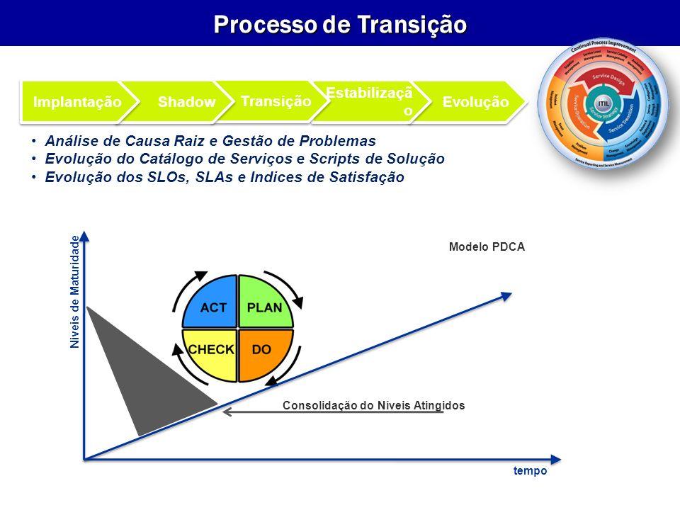 Evolução Estabilizaçã o Transição Shadow Implantação Análise de Causa Raiz e Gestão de Problemas Evolução do Catálogo de Serviços e Scripts de Solução Evolução dos SLOs, SLAs e Indices de Satisfação Consolidação do Níveis Atingidos tempo Niveis de Maturidade Modelo PDCA Processo de Transição