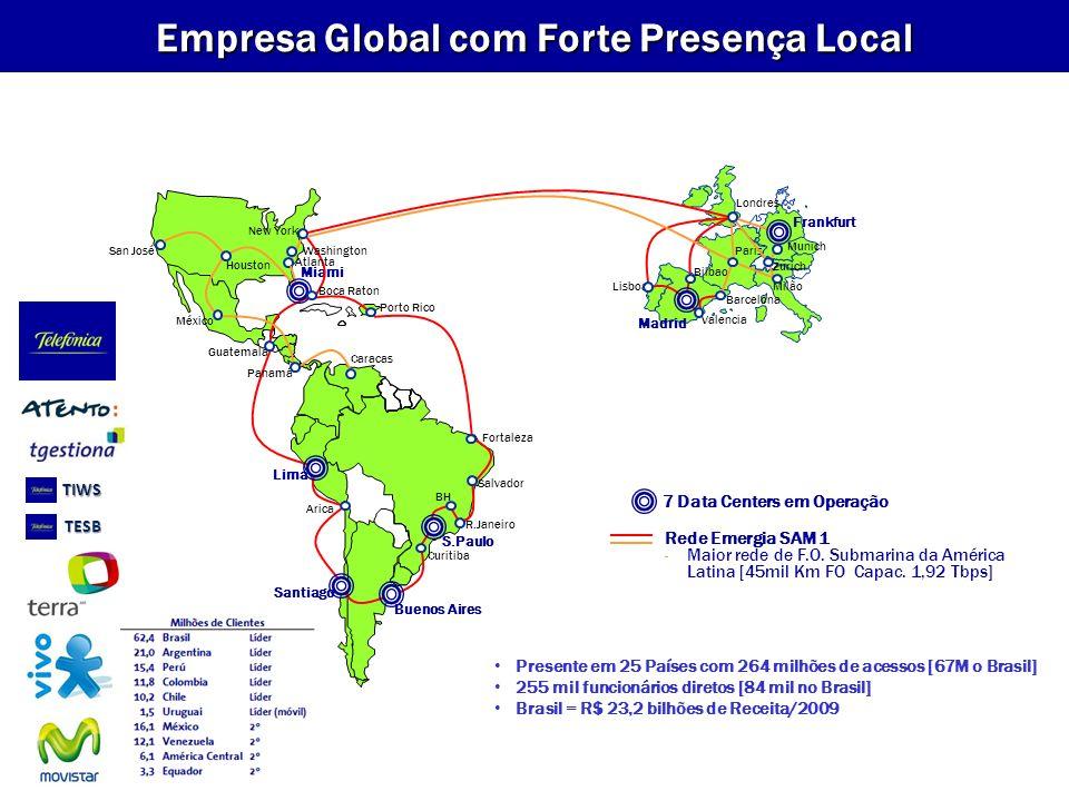 Empresa Global com Forte Presença Local 7 Data Centers em Operação S.Paulo Buenos Aires Santiago Lima Porto Rico Miami Madrid Frankfurt Arica Rede Emergia SAM 1 - Maior rede de F.O.