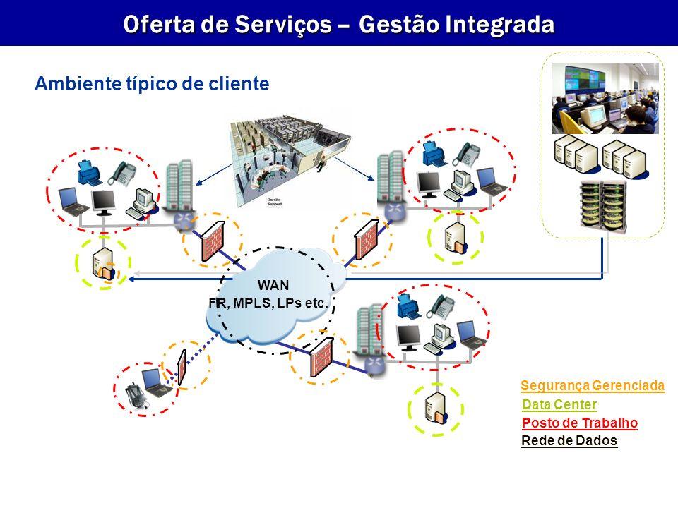 Ambiente típico de cliente WAN FR, MPLS, LPs etc. Posto de Trabalho Data Center Rede de Dados Segurança Gerenciada Oferta de Serviços – Gestão Integra