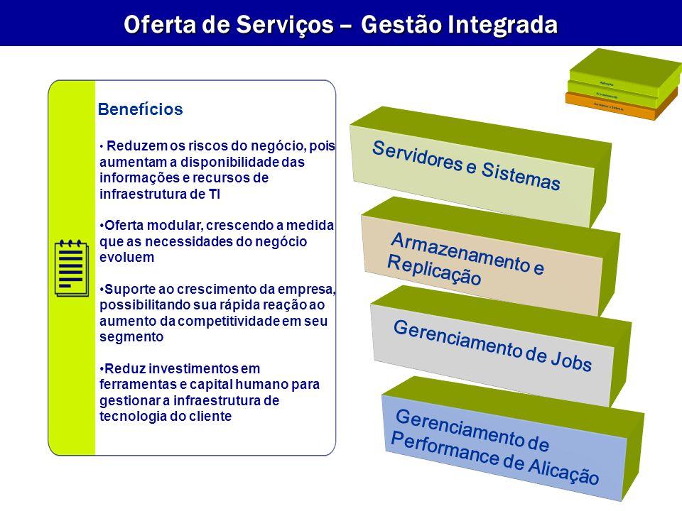Servidores e Sistemas Reduzem os riscos do negócio, pois aumentam a disponibilidade das informações e recursos de infraestrutura de TI Oferta modular, crescendo a medida que as necessidades do negócio evoluem Suporte ao crescimento da empresa, possibilitando sua rápida reação ao aumento da competitividade em seu segmento Reduz investimentos em ferramentas e capital humano para gestionar a infraestrutura de tecnologia do cliente Benefícios Oferta de Serviços – Gestão Integrada Servidores e Sistemas Armazenamento Aplicações Armazenamento e Replicação Gerenciamento de Jobs Gerenciamento de Performance de Alicação
