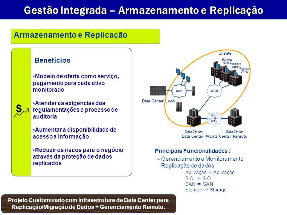 Gestão Integrada – Armazenamento e Replicação Principais Funcionalidades : Modelo de oferta como serviço, pagamento para cada ativo monitorado Atender