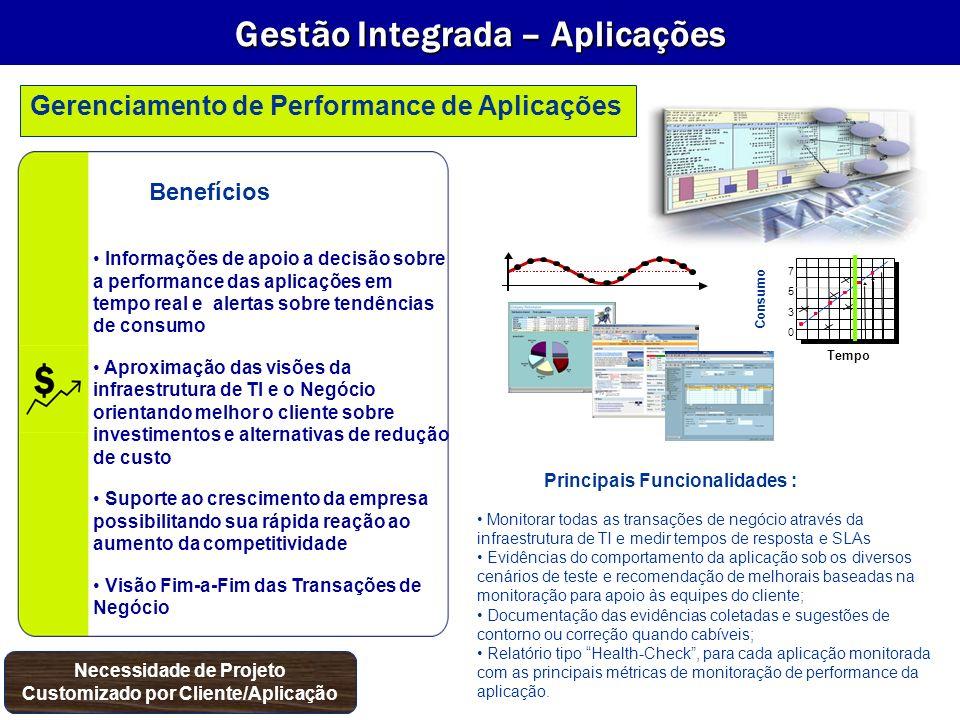 Gestão Integrada – Aplicações Necessidade de Projeto Customizado por Cliente/Aplicação Gerenciamento de Performance de Aplicações 0 3 5 7 Tempo Consum