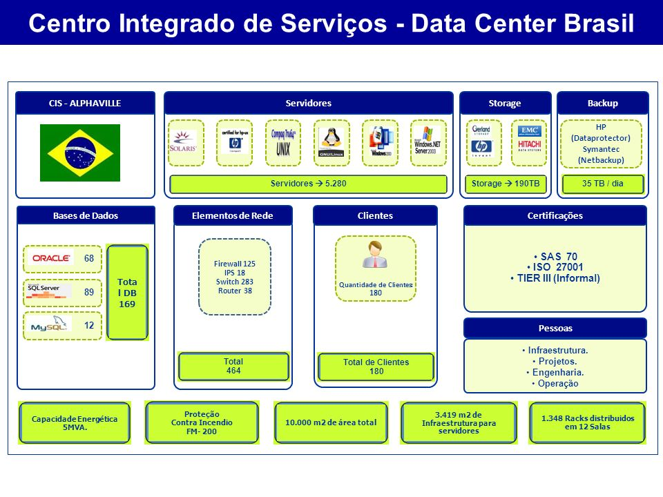 VP Empresas Centro Integrado de Serviços - Data Center Brasil Quantidade de Clientes: 180 68 89 12 HP (Dataprotector) Symantec (Netbackup) Servidores 5.280Storage 190TB 3.419 m2 de Infraestrutura para servidores Capacidade Energética 5MVA.