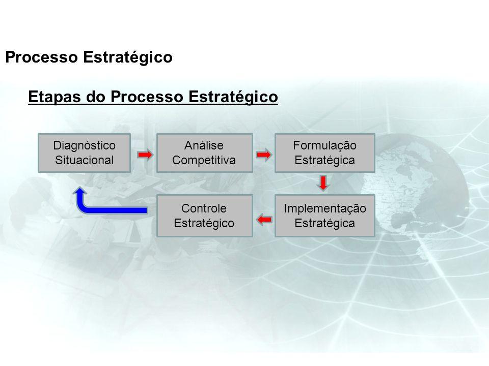 Etapas do Processo Estratégico Diagnóstico Situacional Implementação Estratégica Formulação Estratégica Análise Competitiva Controle Estratégico