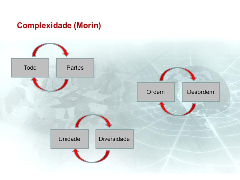 Complexidade (Morin) Partes DiversidadeUnidade Todo DesordemOrdem