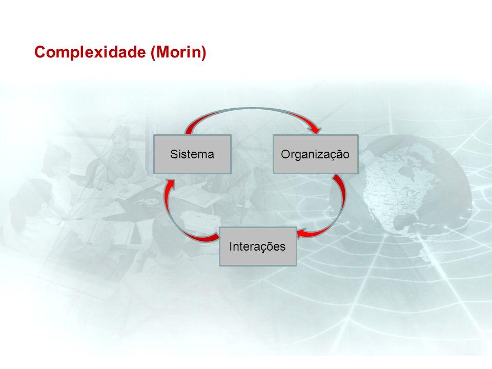 Complexidade (Morin) OrganizaçãoSistema Interações
