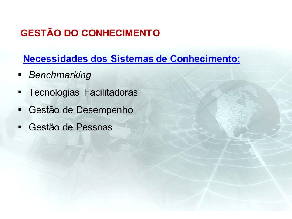 GESTÃO DO CONHECIMENTO Necessidades dos Sistemas de Conhecimento: Benchmarking Tecnologias Facilitadoras Gestão de Desempenho Gestão de Pessoas