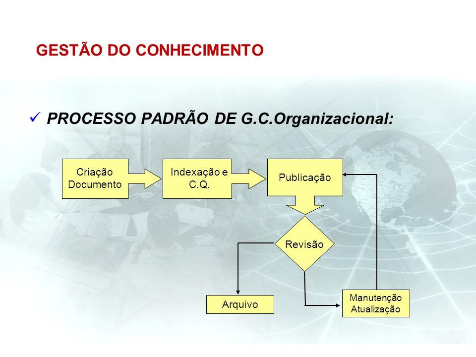 GESTÃO DO CONHECIMENTO PROCESSO PADRÃO DE G.C.Organizacional: Indexação e C.Q. Criação Documento Publicação Manutenção Atualização Arquivo Revisão