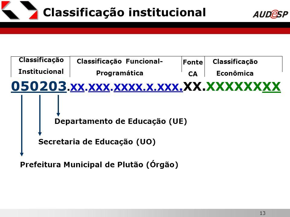 13 Classificação institucional Prefeitura Municipal de Plutão (Órgão) Secretaria de Educação (UO) Classificação Institucional Departamento de Educação