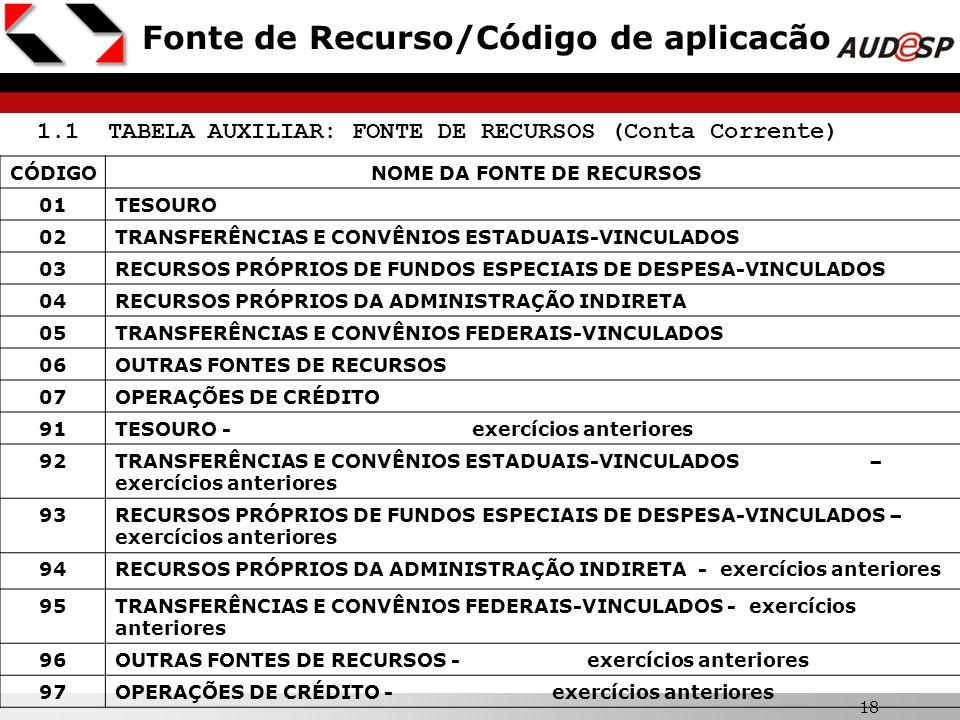 18 Fonte de Recurso/Código de aplicacão 1.1 TABELA AUXILIAR: FONTE DE RECURSOS (Conta Corrente) CÓDIGONOME DA FONTE DE RECURSOS 01TESOURO 02TRANSFERÊN
