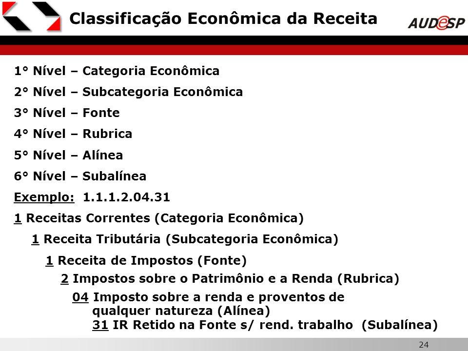 24 Classificação Econômica da Receita 1° Nível – Categoria Econômica 2° Nível – Subcategoria Econômica 3° Nível – Fonte 4° Nível – Rubrica 5° Nível –
