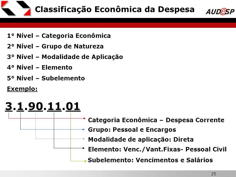 25 Classificação Econômica da Despesa 1° Nível – Categoria Econômica 2° Nível – Grupo de Natureza 3° Nível – Modalidade de Aplicação 4° Nível – Elemen