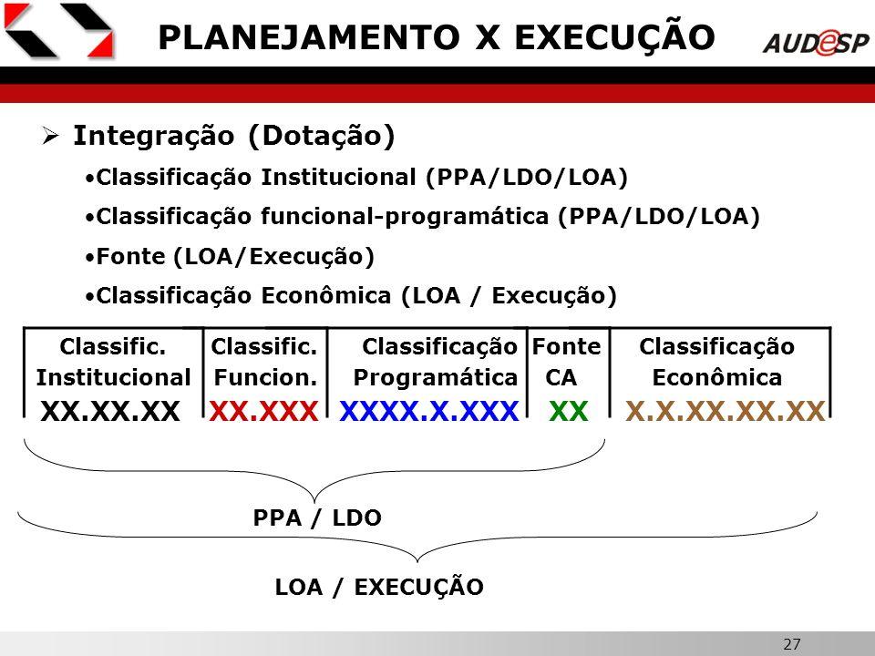 27 PLANEJAMENTO X EXECUÇÃO Integração (Dotação) Classificação Institucional (PPA/LDO/LOA) Classificação funcional-programática (PPA/LDO/LOA) Fonte (LO