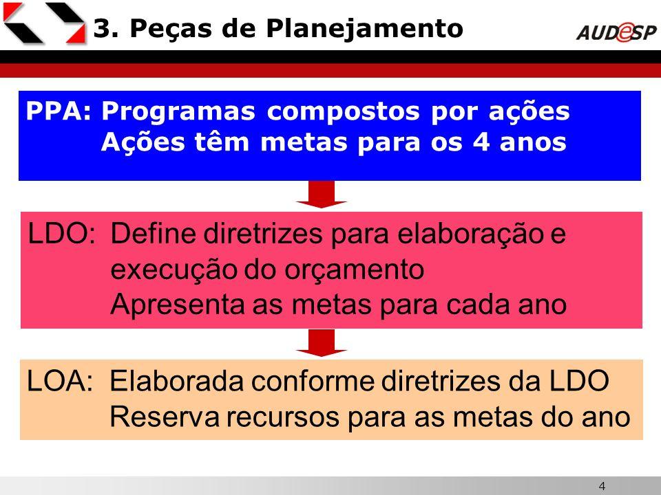 4 3. Peças de Planejamento PPA:Programas compostos por ações Ações têm metas para os 4 anos LDO:Define diretrizes para elaboração e execução do orçame