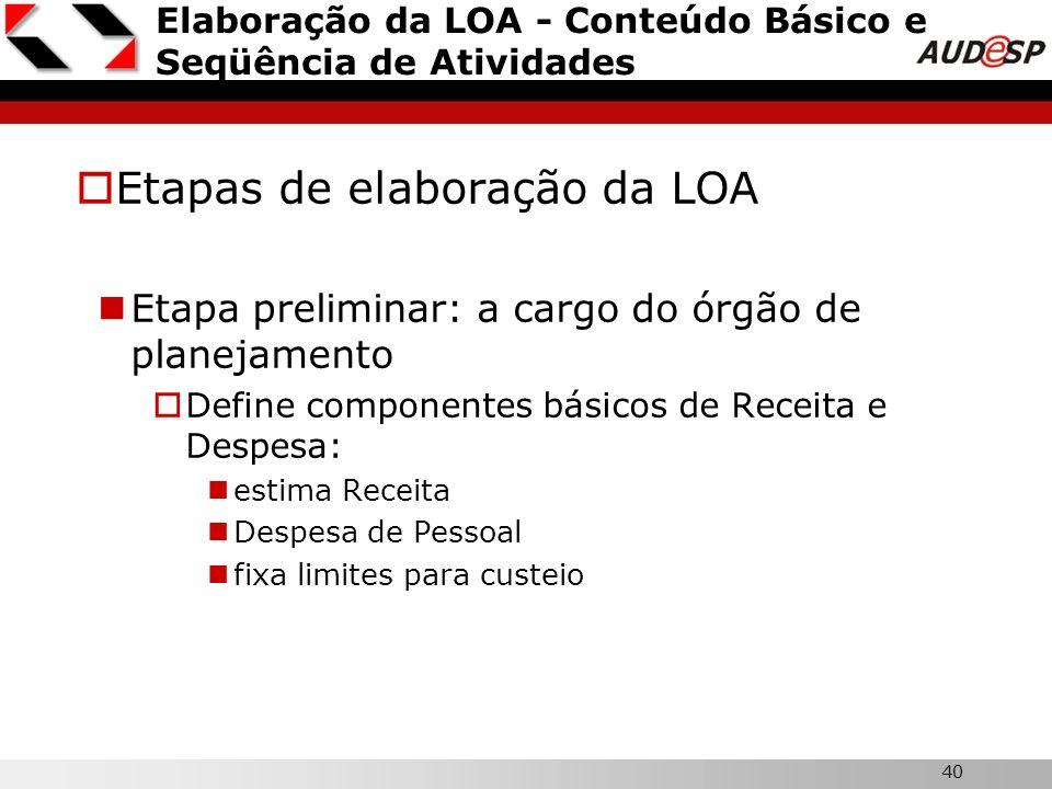 40 Elaboração da LOA - Conteúdo Básico e Seqüência de Atividades Etapas de elaboração da LOA Etapa preliminar: a cargo do órgão de planejamento Define