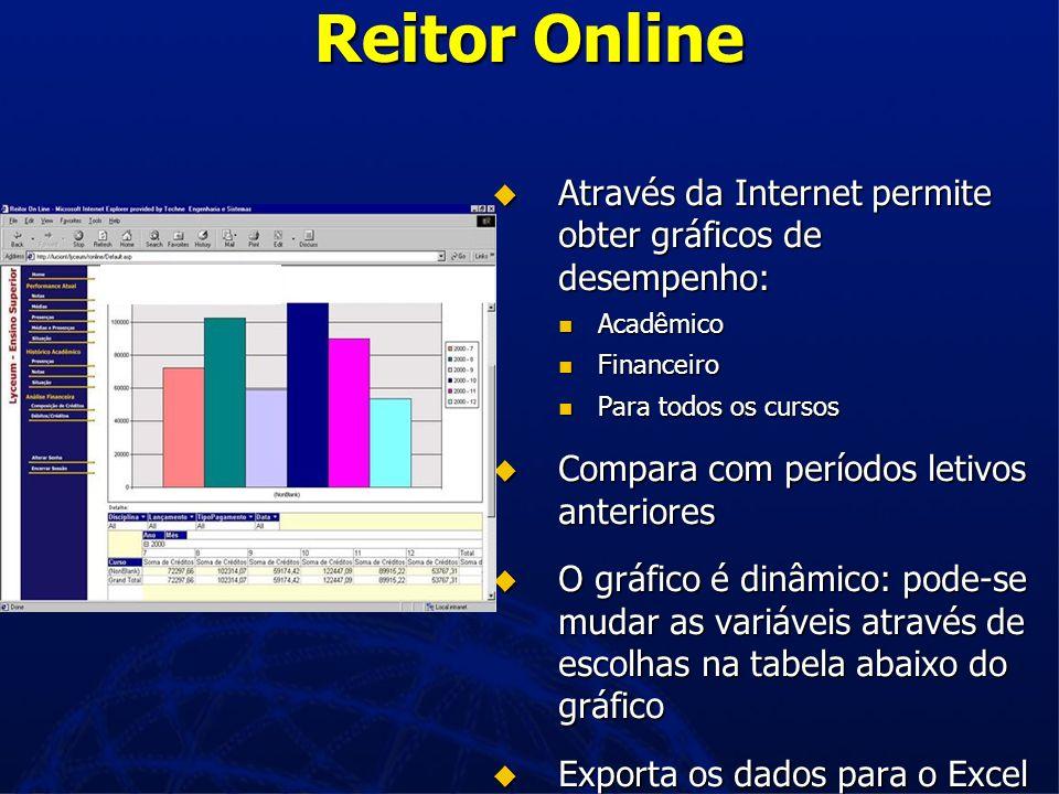 Reitor Online Através da Internet permite obter gráficos de desempenho: Através da Internet permite obter gráficos de desempenho: Acadêmico Acadêmico Financeiro Financeiro Para todos os cursos Para todos os cursos Compara com períodos letivos anteriores Compara com períodos letivos anteriores O gráfico é dinâmico: pode-se mudar as variáveis através de escolhas na tabela abaixo do gráfico O gráfico é dinâmico: pode-se mudar as variáveis através de escolhas na tabela abaixo do gráfico Exporta os dados para o Excel Exporta os dados para o Excel