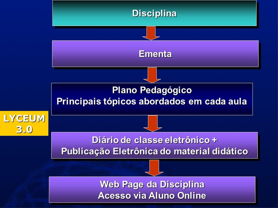 DisciplinaDisciplina Plano Pedagógico Principais tópicos abordados em cada aula EmentaEmenta Diário de classe eletrônico + Publicação Eletrônica do material didático LYCEUM 3.0 Web Page da Disciplina Acesso via Aluno Online