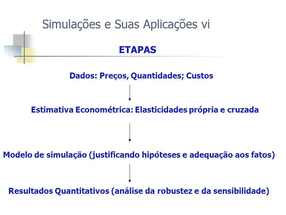 Simulações e Suas Aplicações vi Dados: Preços, Quantidades; Custos Estimativa Econométrica: Elasticidades própria e cruzada Modelo de simulação (justi
