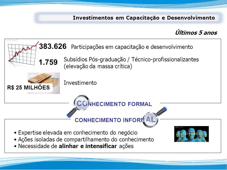 Últimos 5 anos Investimentos em Capacitação e Desenvolvimento Investimento Participações em capacitação e desenvolvimento Subsídios Pós-graduação / Té
