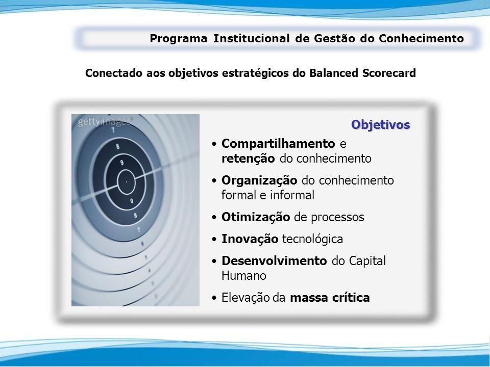 Programa Institucional de Gestão do Conhecimento Conectado aos objetivos estratégicos do Balanced Scorecard Objetivos Compartilhamento e retenção do c