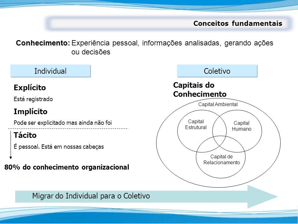 Conhecimento: Conhecimento:Experiência pessoal, informações analisadas, gerando ações ou decisões Explícito Está registrado Implícito Pode ser explici