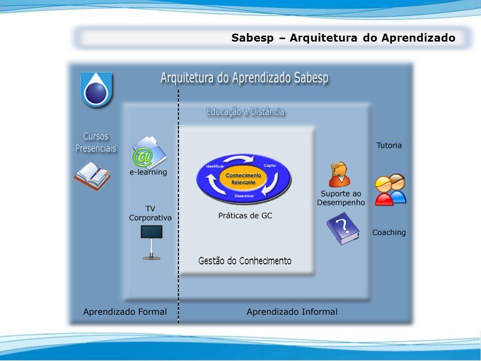 Sabesp – Arquitetura do Aprendizado