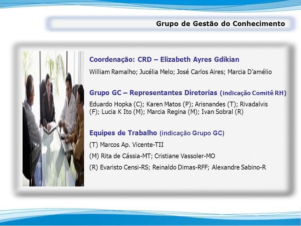 Grupo de Gestão do Conhecimento Coordenação: CRD – Elizabeth Ayres Gdikian Grupo GC – Representantes Diretorias (indicação Comitê RH) Equipes de Traba