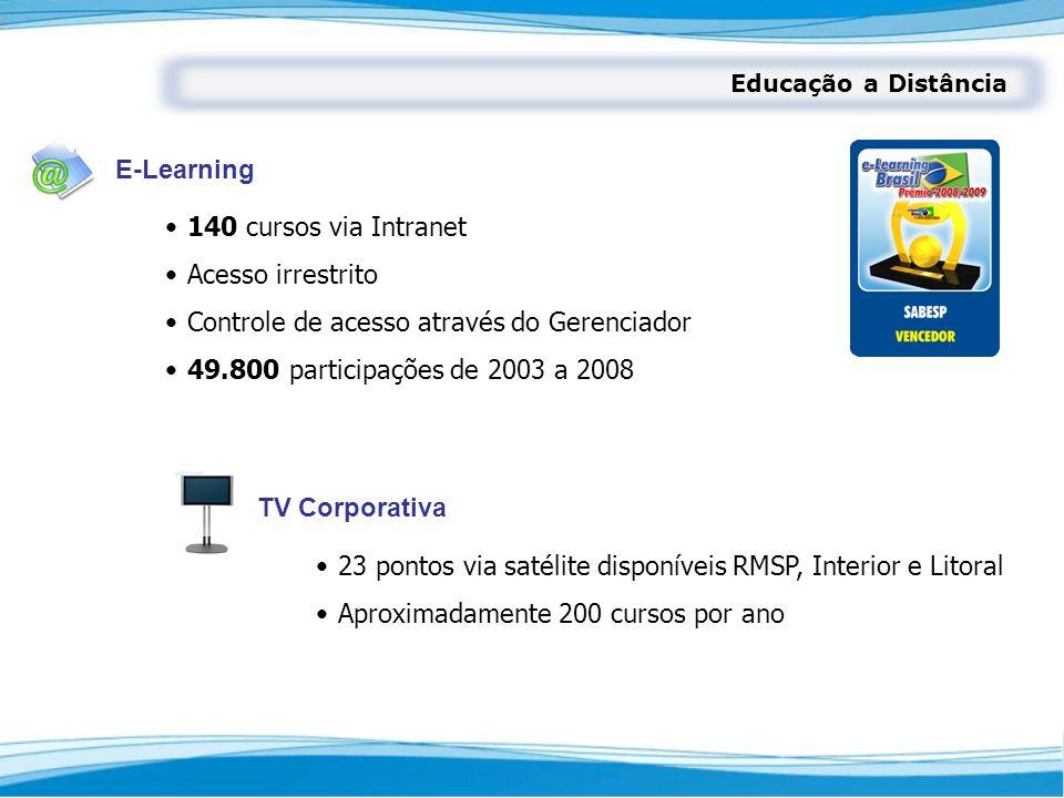 E-Learning Educação a Distância TV Corporativa 140 cursos via Intranet Acesso irrestrito Controle de acesso através do Gerenciador 49.800 participaçõe