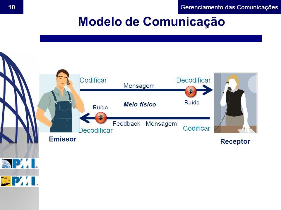 Gerenciamento do Escopo10Gerenciamento das Comunicações Modelo de Comunicação Emissor Receptor CodificarDecodificar Mensagem Meio físico Feedback - Me