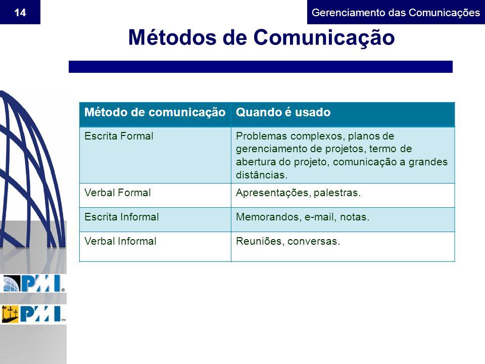 Gerenciamento do Escopo14Gerenciamento das Comunicações Métodos de Comunicação Método de comunicaçãoQuando é usado Escrita FormalProblemas complexos,