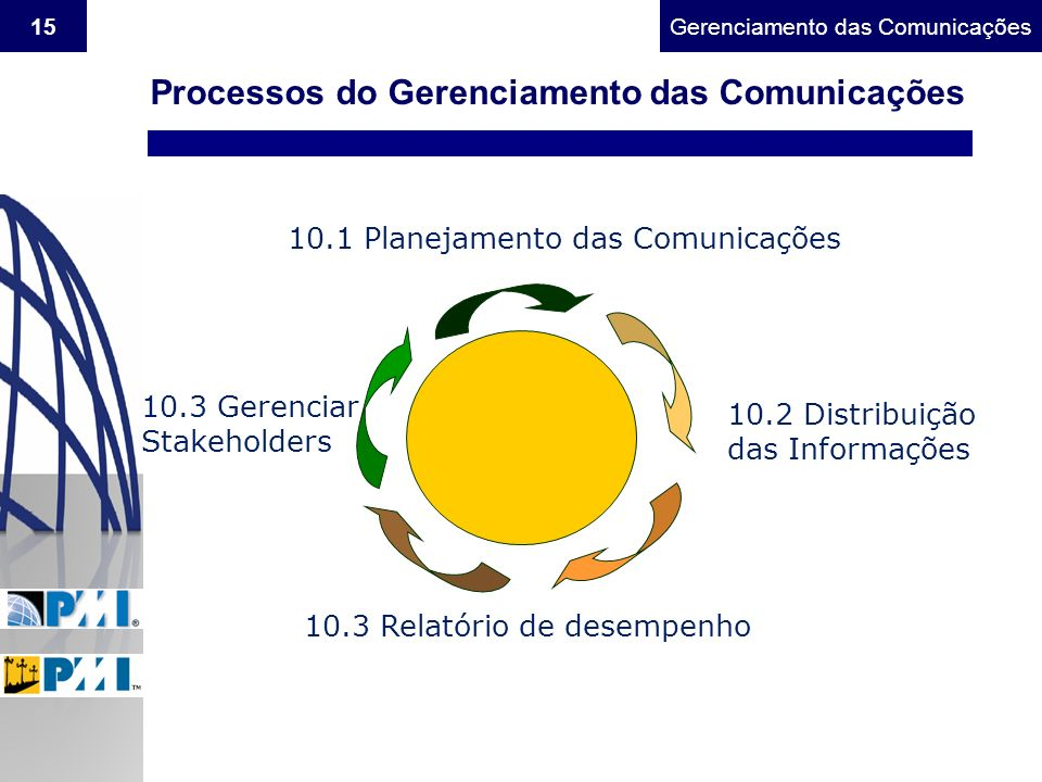 Gerenciamento do Escopo15Gerenciamento das Comunicações Processos do Gerenciamento das Comunicações 10.1 Planejamento das Comunicações 10.2 Distribuiç